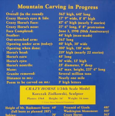 Crazy Horse Memorial factoids